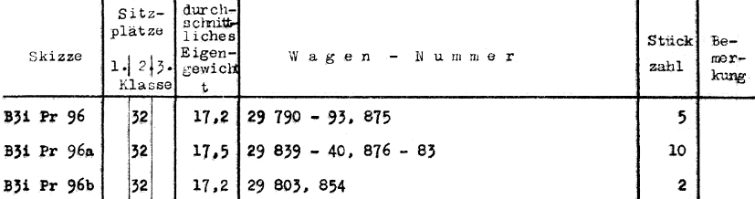 https://www.drg-salonwagen.eu/dso/Verzeichnis_1932-12-31_s20as.png